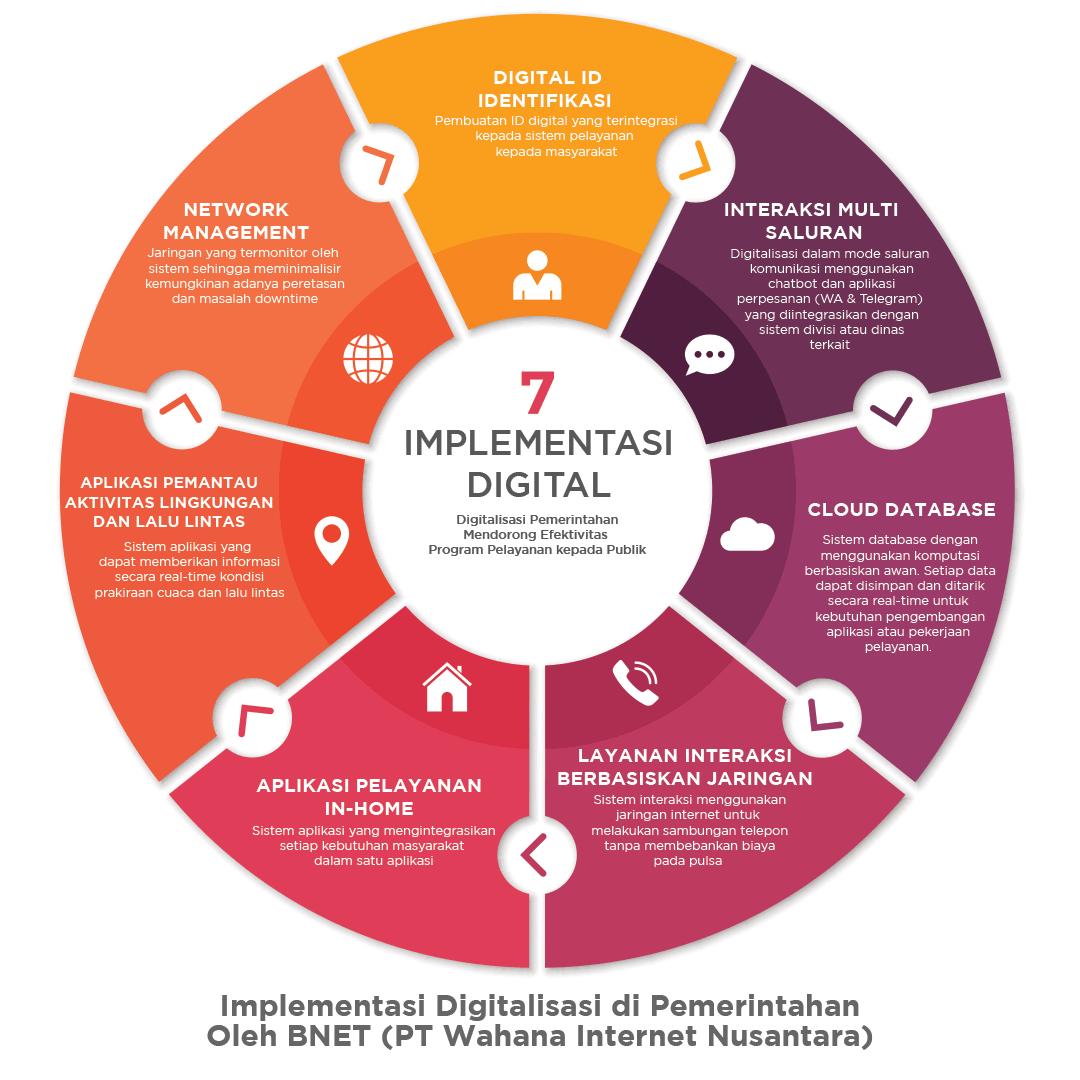 Pengimplementasian digitalisasi pemerintahan dan bisnis pada pelayanan publik. Termasuk sistem aplikasi berjejaringan di Karawang.
